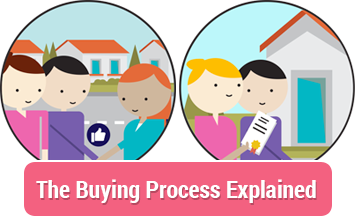 Buying explained Tinsdills solicitors